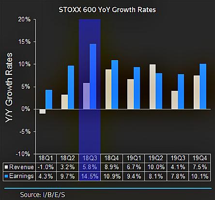 290f3fbd28 Da inizio anno le performance sono negative nonostante il buon andamento dei  profitti (+8% l'attuale stima per l'intero 2018); la politica monetaria è  ...