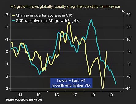 fc4cb1f6a0 Il tema chiave delle attuali prospettive di investimento rimane il  rallentamento economico; a questo viene associato la cautela sugli utili,  la possibile ...
