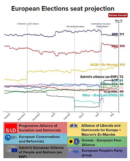 91e70a7557 Ritornano le elezioni e ricorrono i dubbi sulla bontà dei molti  sondaggisti; in gioco la nuova composizione politica del Parlamento Europeo  e la difficoltà ...