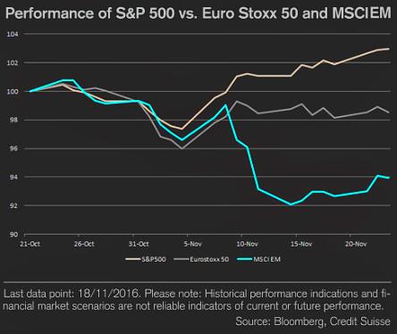 8e456d082c Gli indici statunitensi restano appesi sui loro livelli massimi; i flussi  continuano a premiare il principale mercato azionario mondiale per l'ottimo  ...